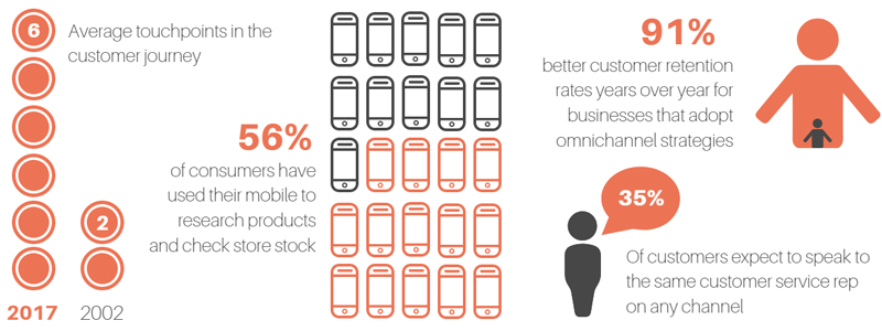 Customers increasingly show signs that they want a more advanced omnichannel experience.