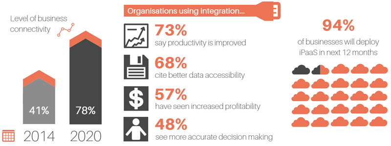 Integration is becoming a priority for many businesses, and the results show why.
