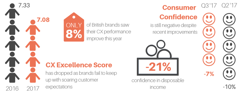 Despite soaring customer expectations overall customer confidence is low and many brands are failing to deliver the retail experience that their customers want.